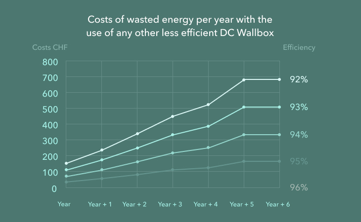 Costs of wasted energy per year with the use of any other less efficient DC Wallbox